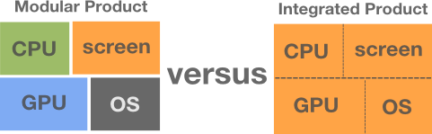 Modular versus Integrated products