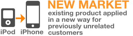 New Market Innovation