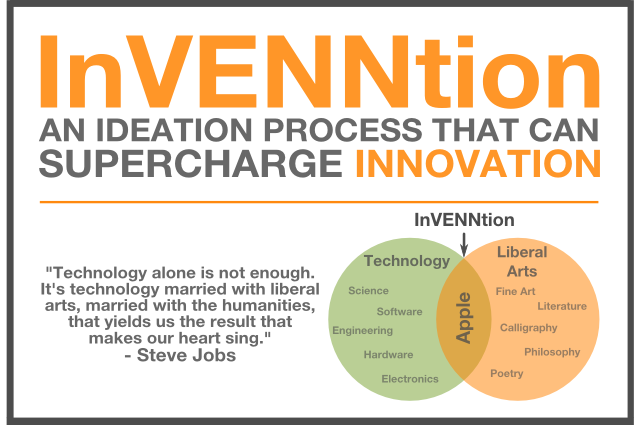 InVENNtion™: A Simple Ideation Process That Can