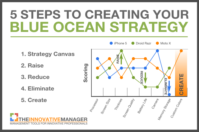 Blue ocean strategy 5 proven steps the innovative manager pronofoot35fo Choice Image