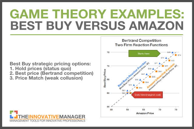 Game Theory Examples Part 2 Why Price Matching Is Good