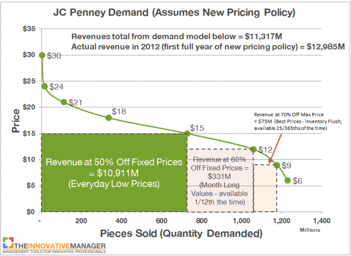 jc penney case study Jc penney as a brand is evaluated in terms of its swot analysis, competition, segment, target group, positioning its tagline/slogan and.