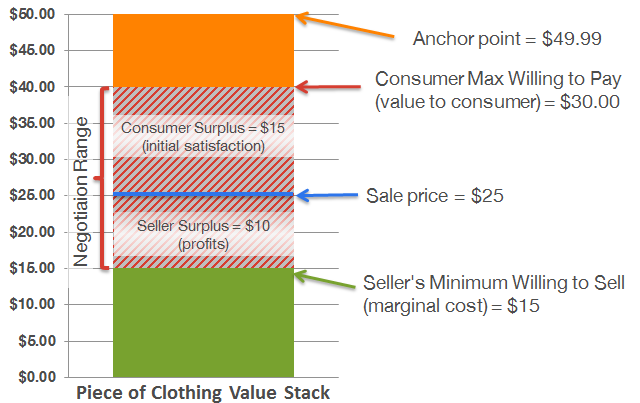 JC Penney pricing stack