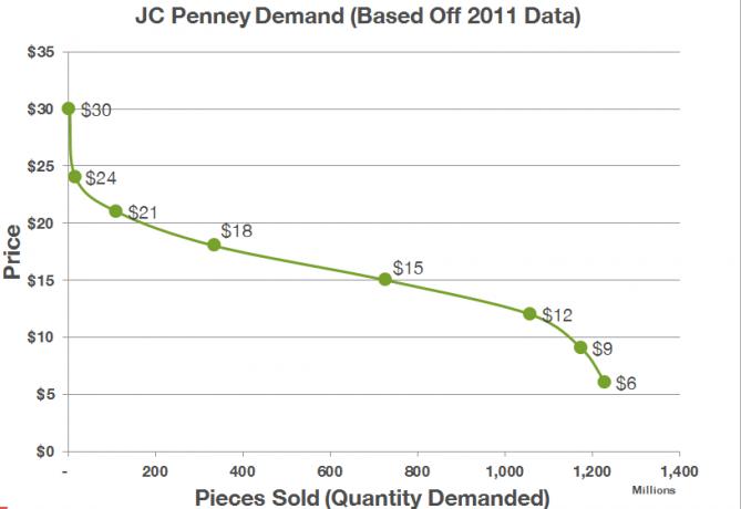 JC Penny Demand Curve1