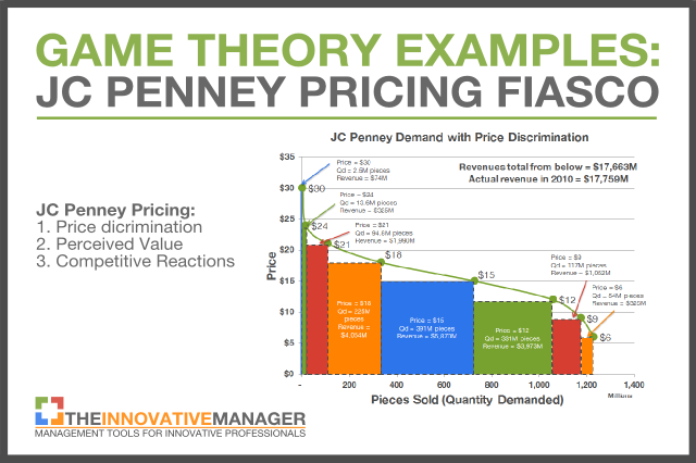jc penney case analysis Jc penney's disastrous 4th quarter 2012 loss of $251 per share, which capped off a year with a greater than 30% same-store sales decline, should have come as no surprise the key shareholder.
