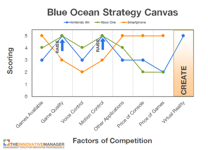 blue ocean strategy theory and criticism Discuss distribution strategy of mcdonald  in response to obesity trends in western nations and in the face of criticism over the  blue ocean strategy.
