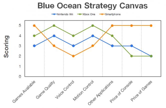 blue-ocean-strategy-nintendo-before
