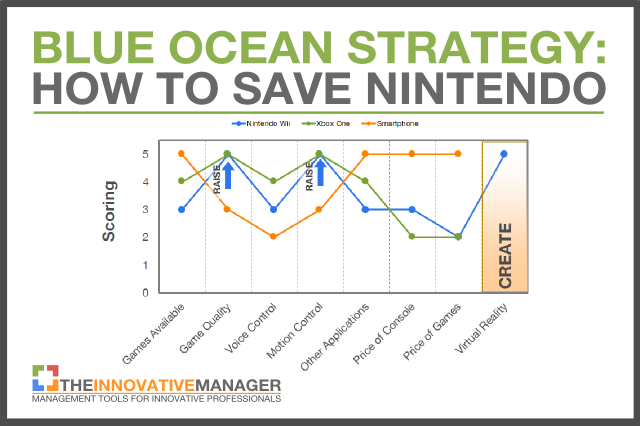 Nintendo needs a blue ocean strategy to avoid disruption for Value curve analysis template