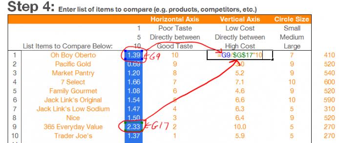 perceptual-map-example-jerky-cost