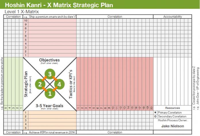 Strategic-Planning-X-Matrix