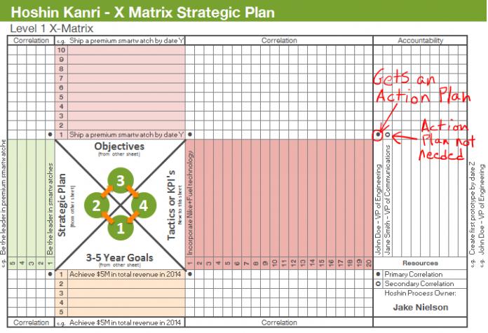 Strategic-planning-x-matrix-action-plan