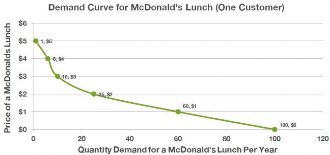 Updated sample demand curve