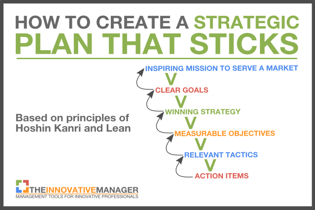 How to create a strategic plan that sticks and isn 39 t for Strategic planning goals and objectives template