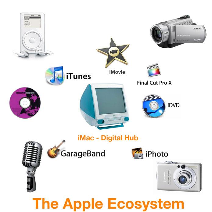 innovation case studies apple