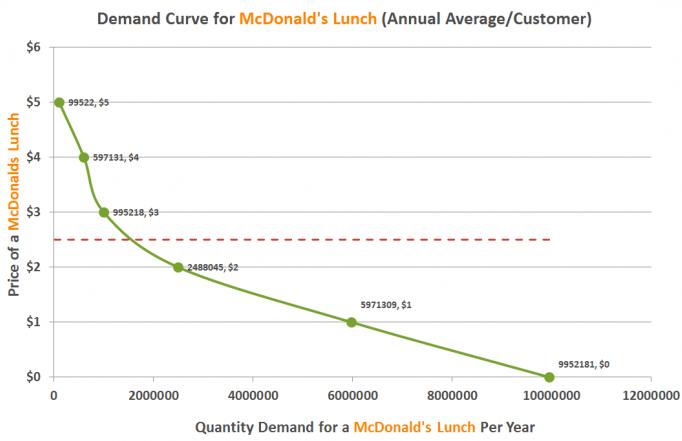 new demand curve