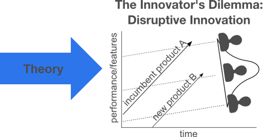theories of disruptive innovation Disruptive innovation describes a process by which a product or service initially takes root in simple applications at the bottom of a market—typically by being less expensive and more accessible—and then relentlessly moves upmarket, eventually displacing established competitors.
