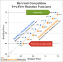 Game-theory-Bertrand-competition