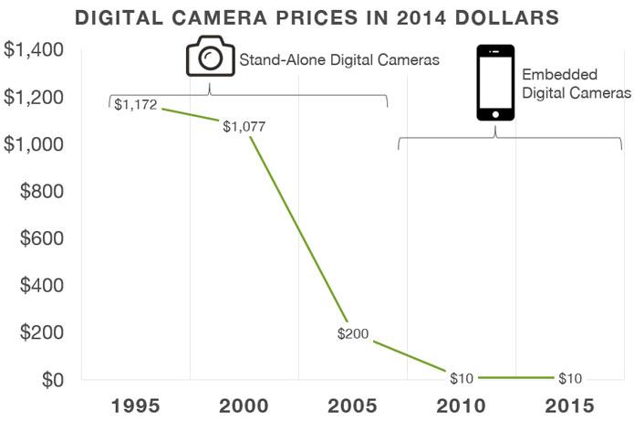 Digital-Camera-Price-over-time