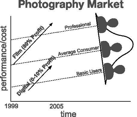 Kodak and digital disruption