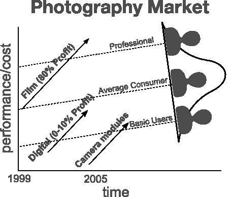 camera modules disruption
