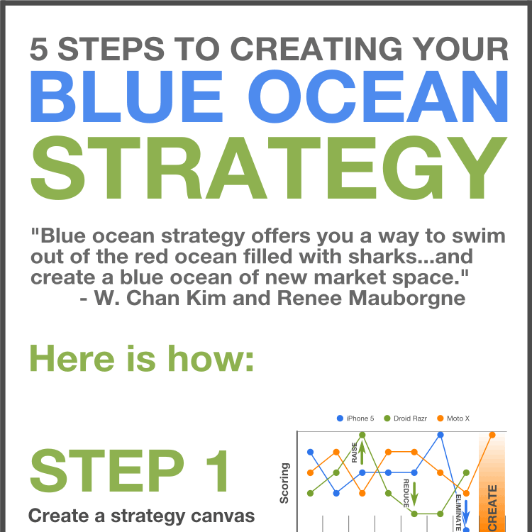 The innovative manager home page blue ocean strategy pronofoot35fo Choice Image