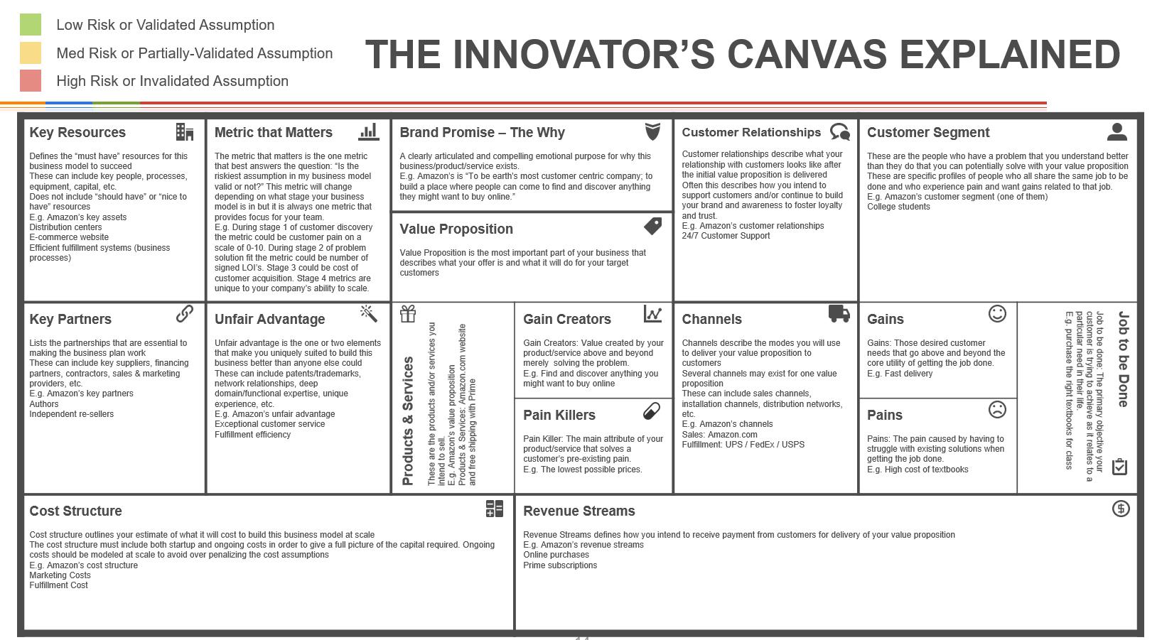 Innovators canvas explained new