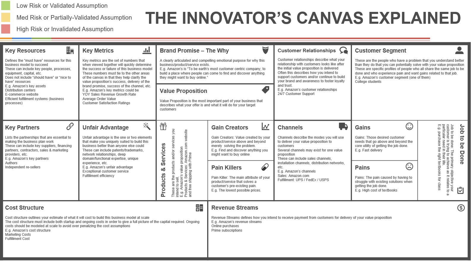 The innovators canvas a step by step guide to business model acquisition endgame map innovators canvas explained wajeb