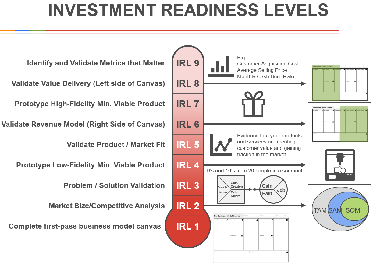 Investment-Readiness-Levels