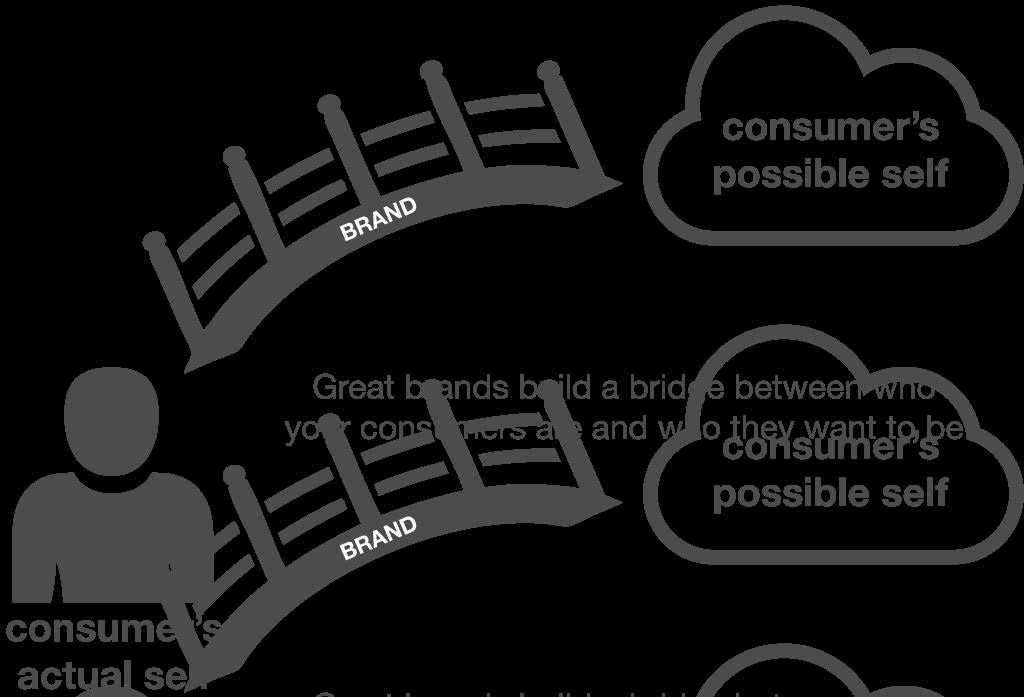 brand-bridge