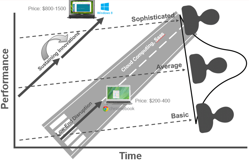 Chromecast-disruptive-innovation