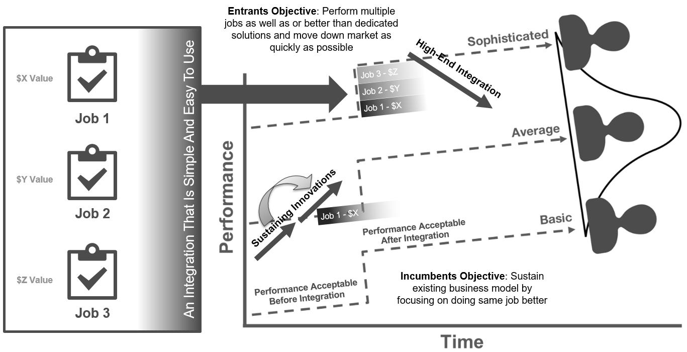 Integrative Innovation Overview