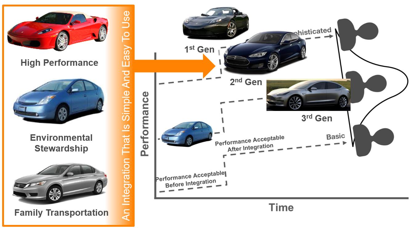 Tesla integrative innovation2
