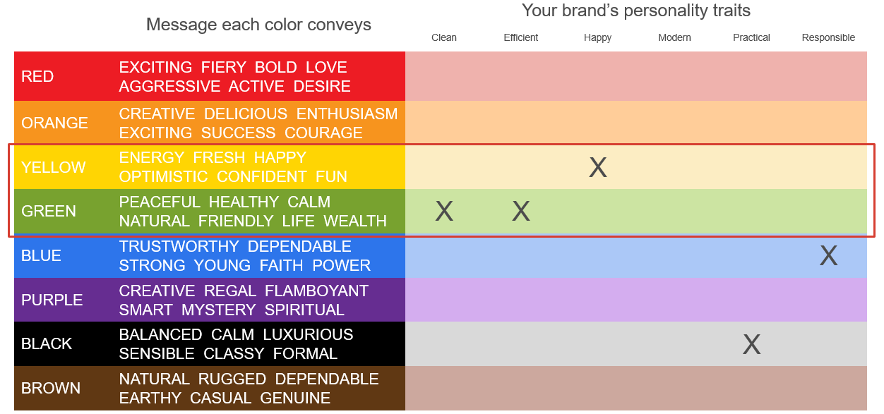 Brand-color-personality-association-map-solarcity