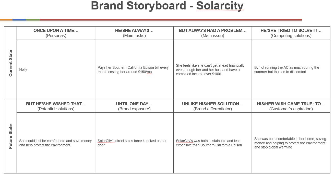 Brand storyboard SolarCity