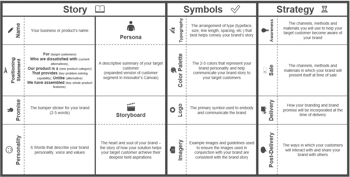 The brand canvas how to create and communicate a compelling brand the innovators canvas lean branding canvas new descriptions maxwellsz