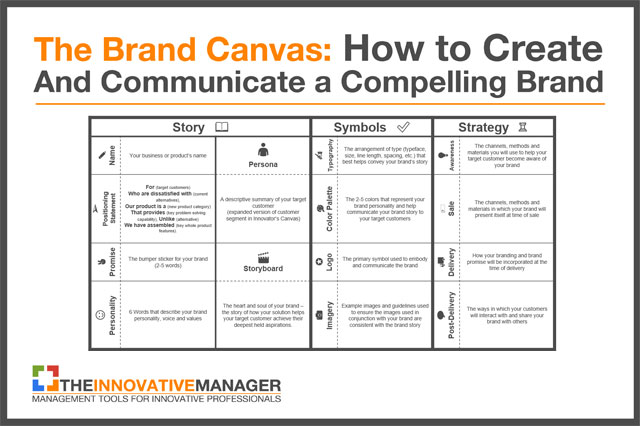brand assessment template the brand canvas how to create and communicate a