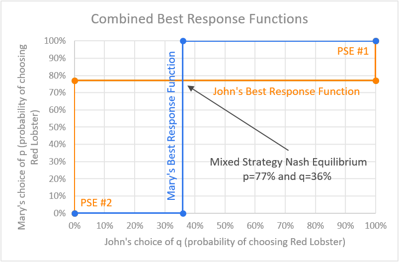 game-theory-mixed-strategy-nash-equilibrium