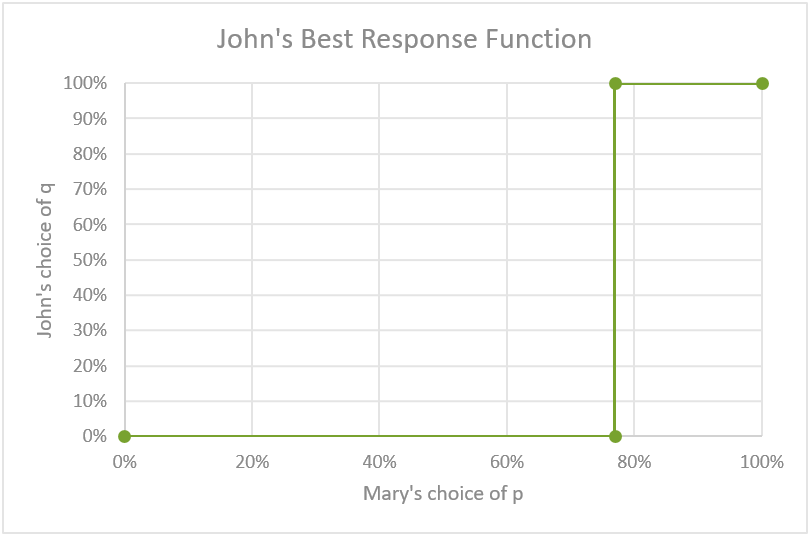 johns-reaction-function