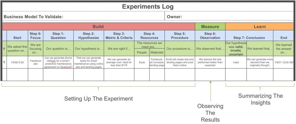 Experiments log