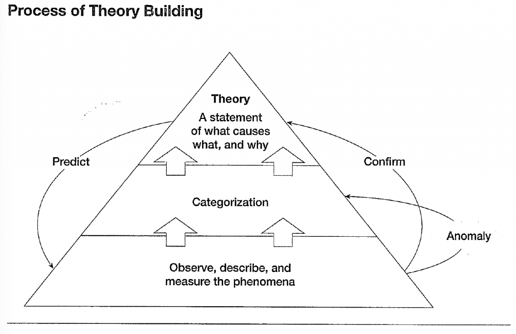 Process of Theory Building