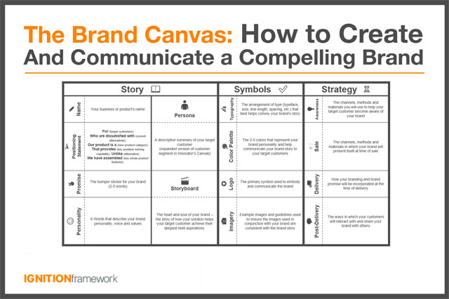 The Brand Canvas - How To Create and Communicate A Compelling Brand