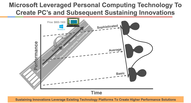 Microsoft Sustaining Innovation