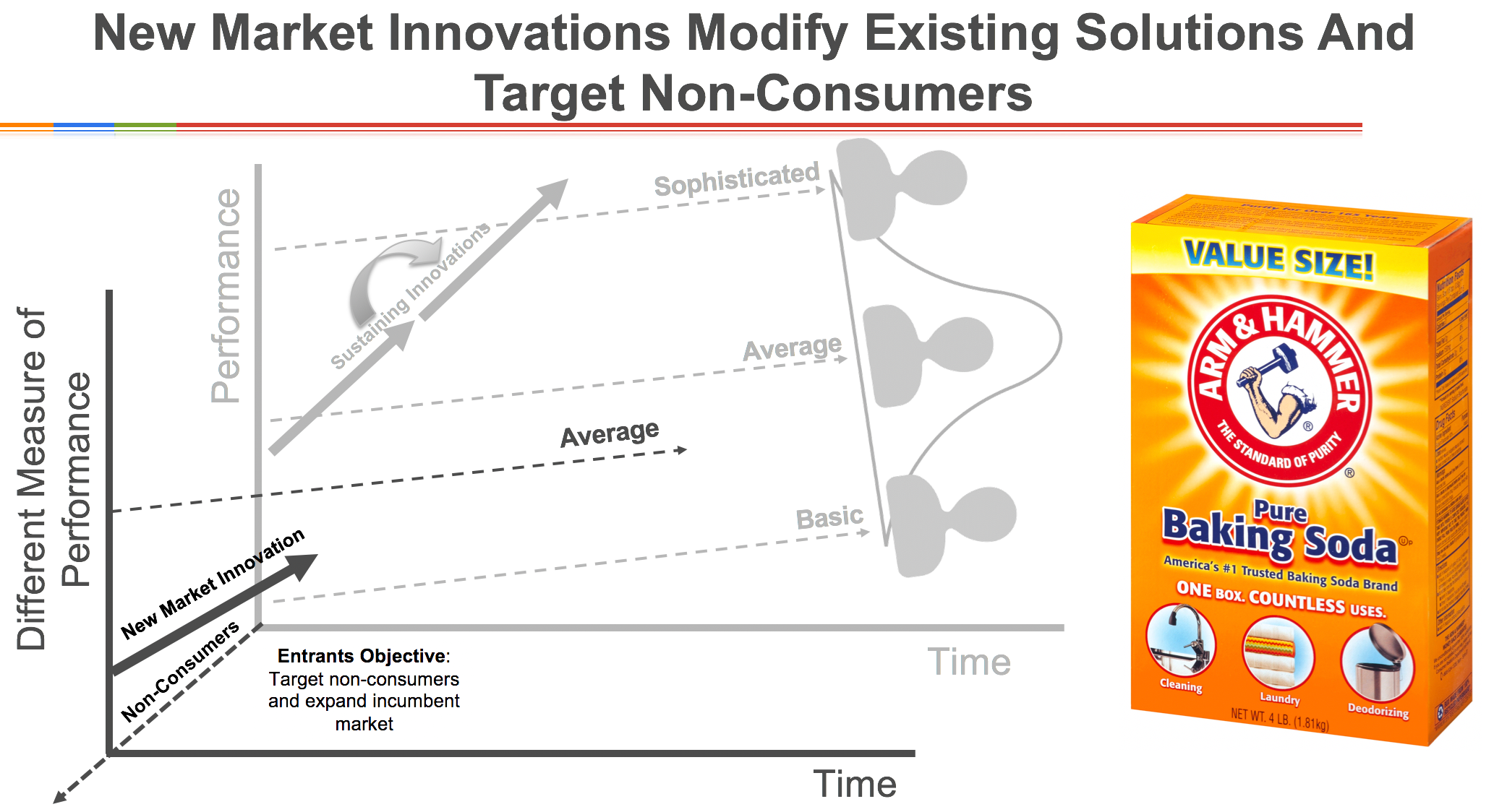 New Market Innovations Explained