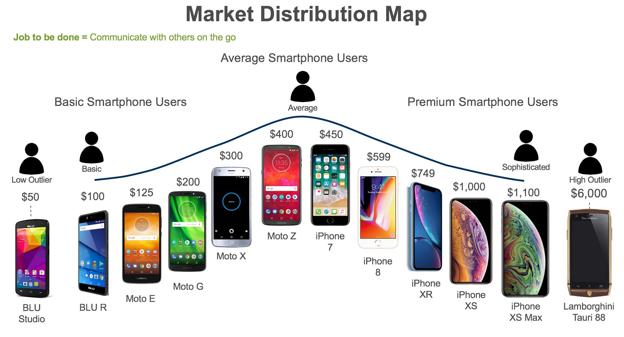 Smartphone market map