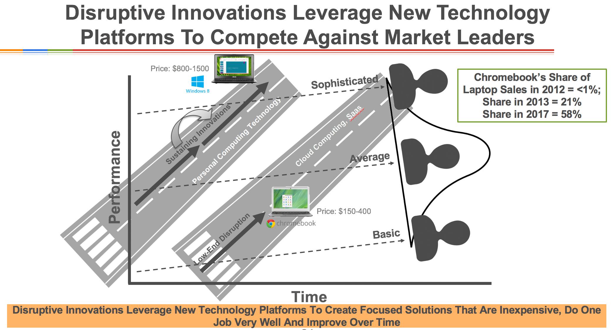 disruptive innovation example chromebooks