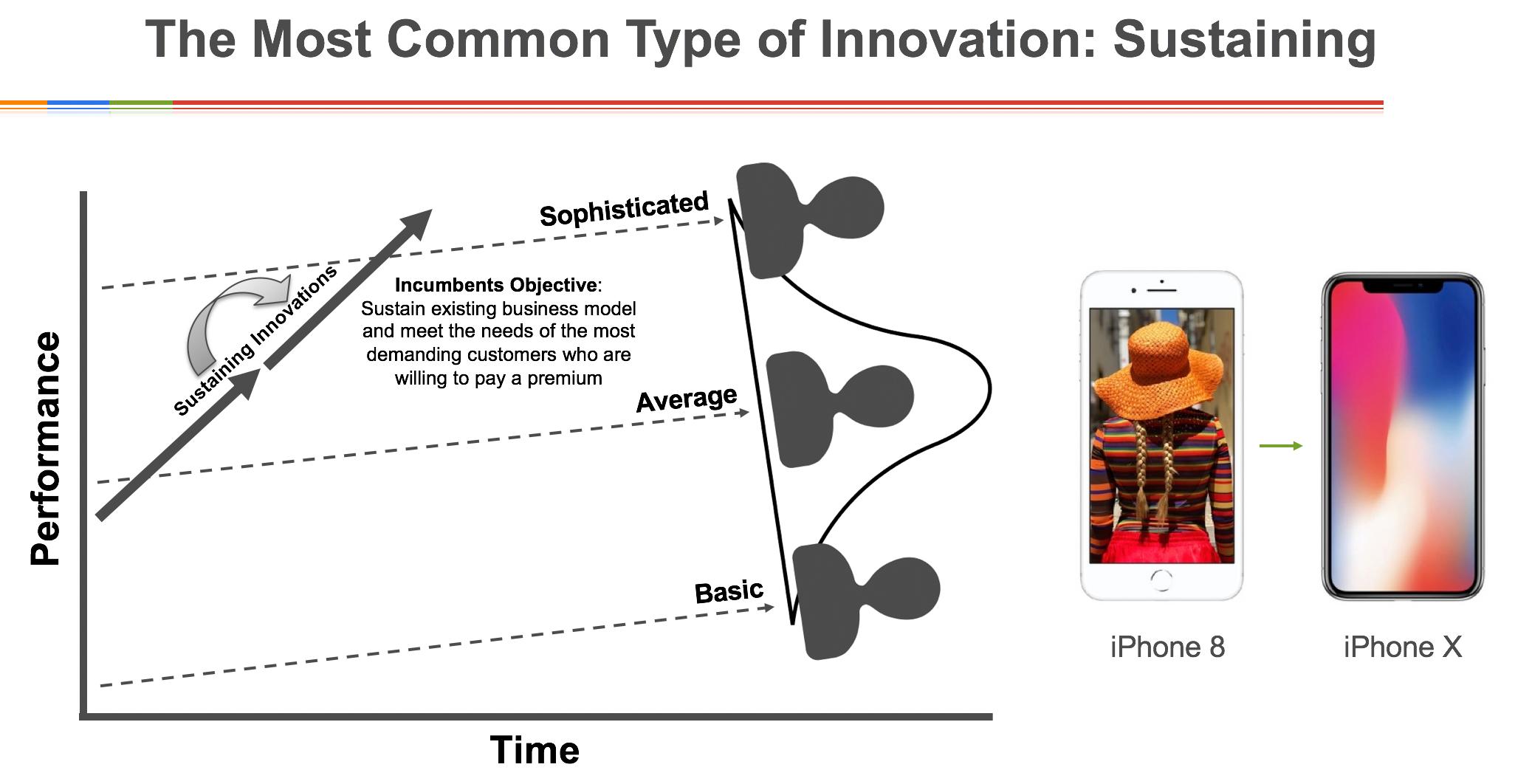 iphone x sustaining innovation