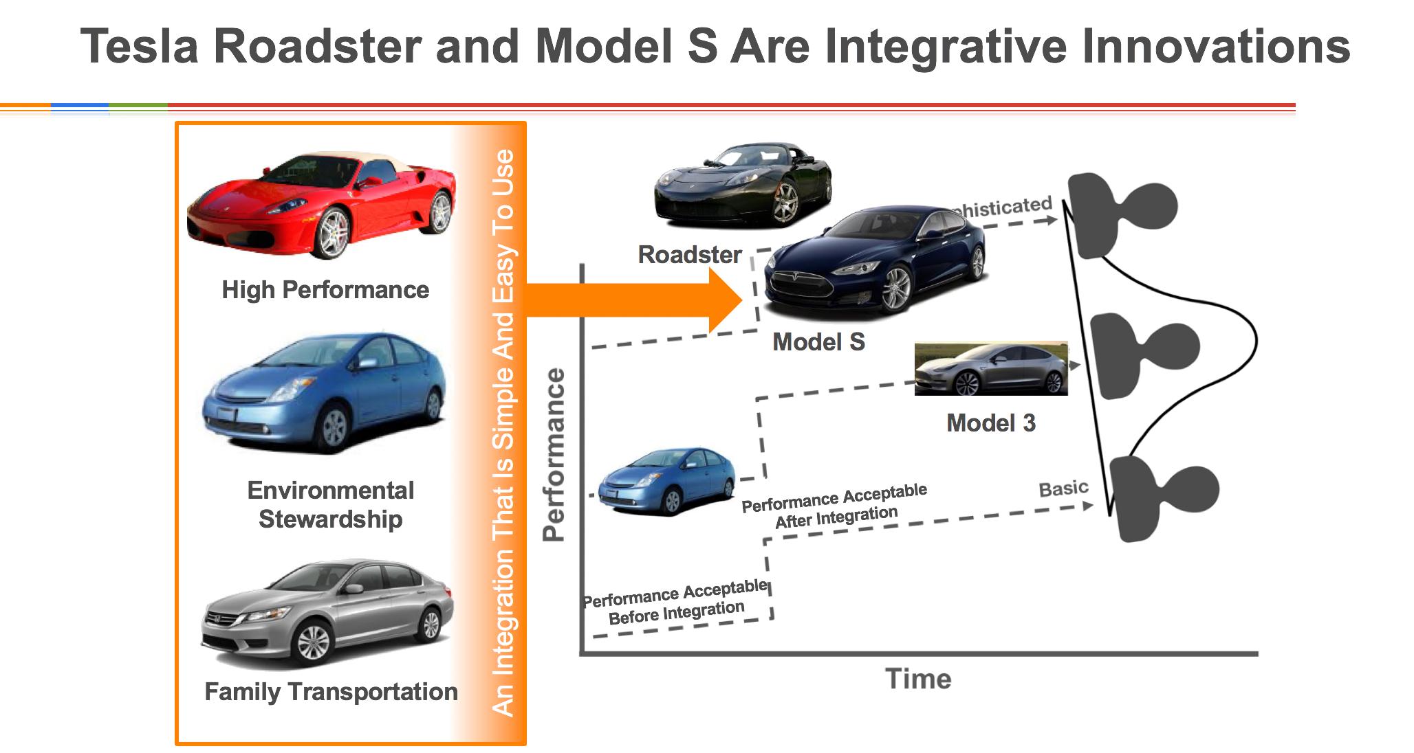 tesla integrative innovation
