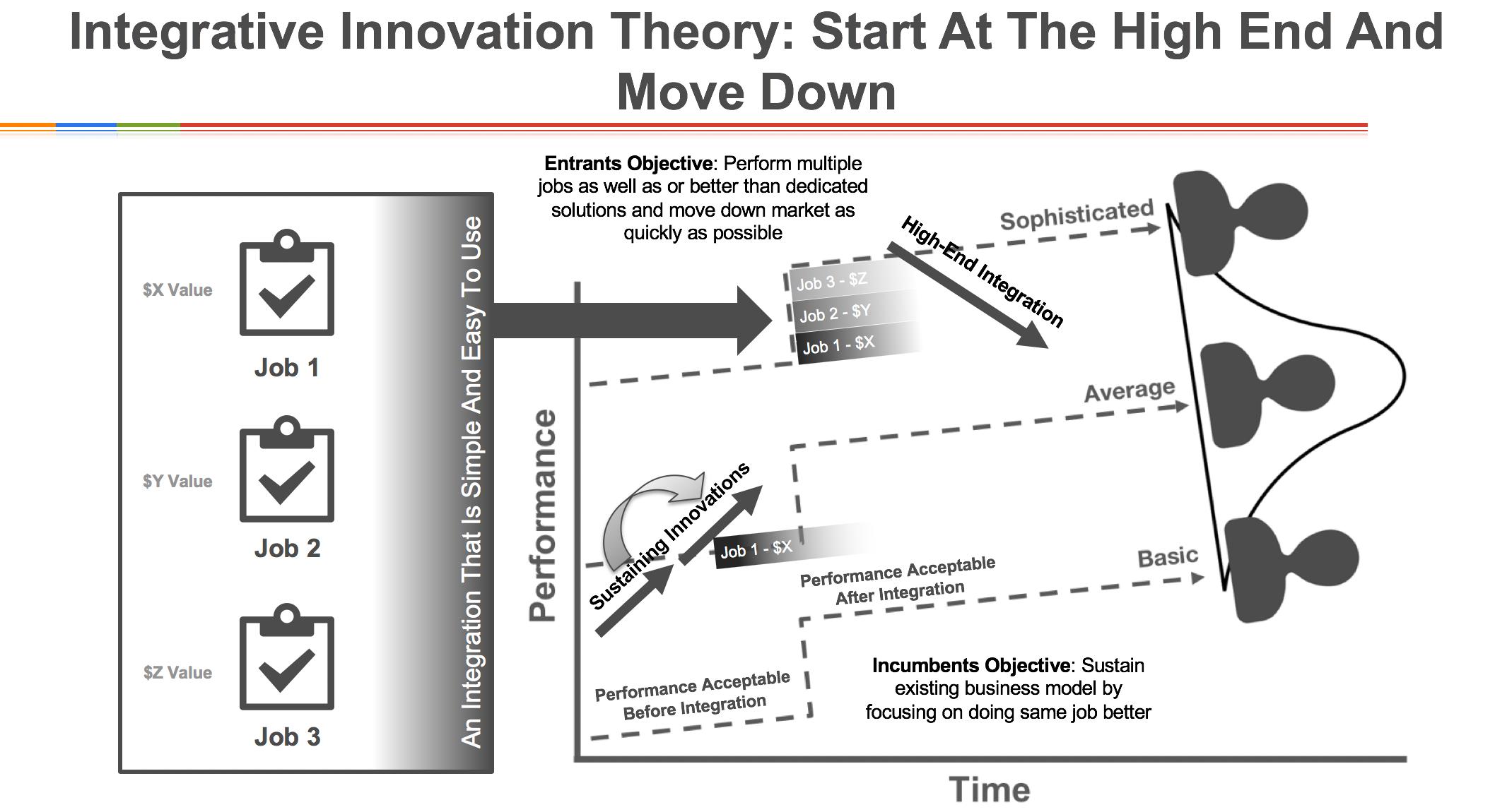 Integrative Innovation