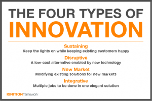 the four types of innovation featured image